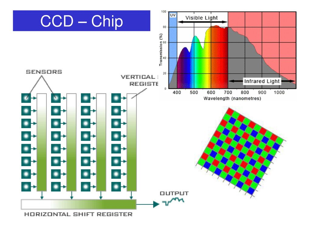 CCD – Chip