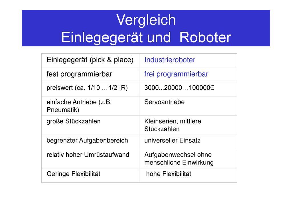 Vergleich Einlegegerät und Roboter