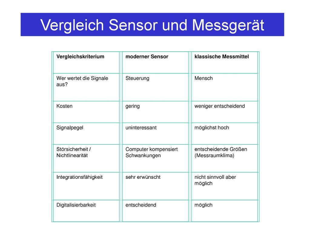 Vergleich Sensor und Messgerät