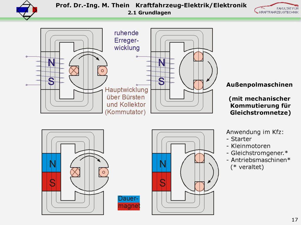 Außenpolmaschinen (mit mechanischer Kommutierung für Gleichstromnetze)