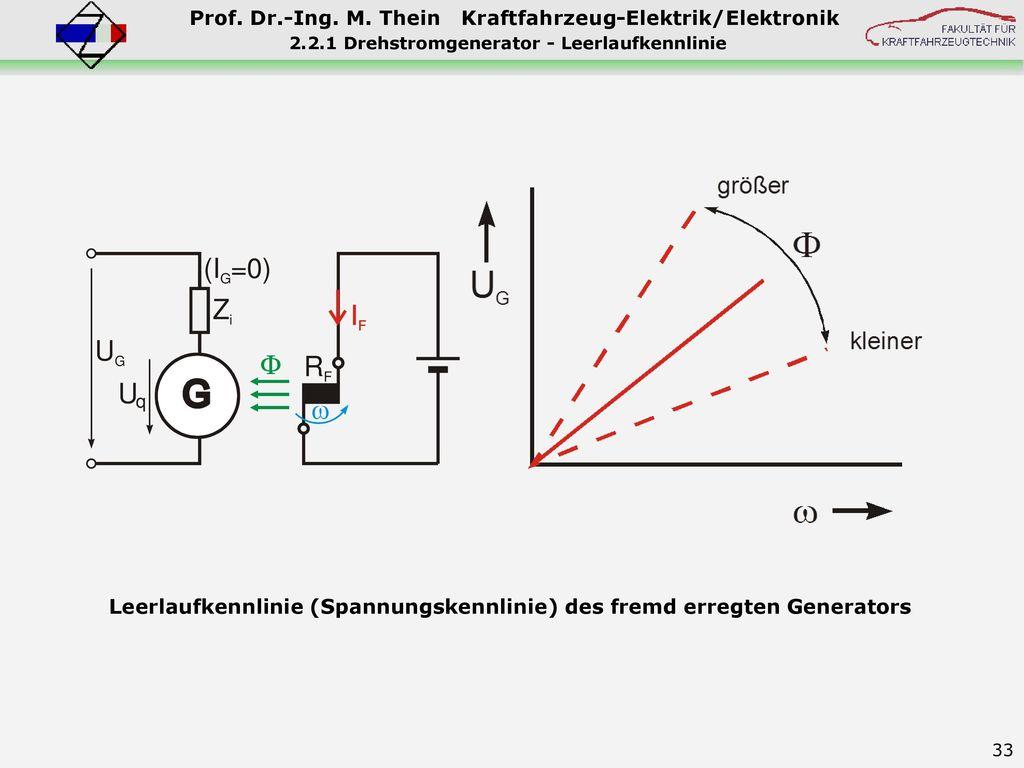 2.2.1 Drehstromgenerator - Leerlaufkennlinie