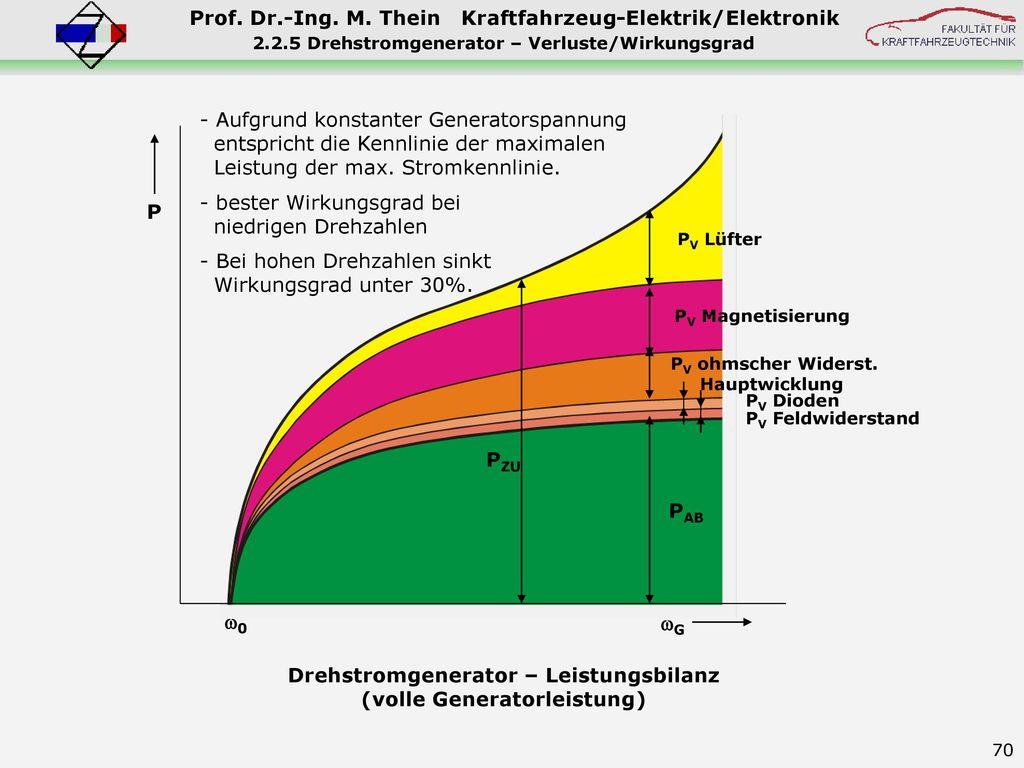 Drehstromgenerator – Leistungsbilanz (volle Generatorleistung)