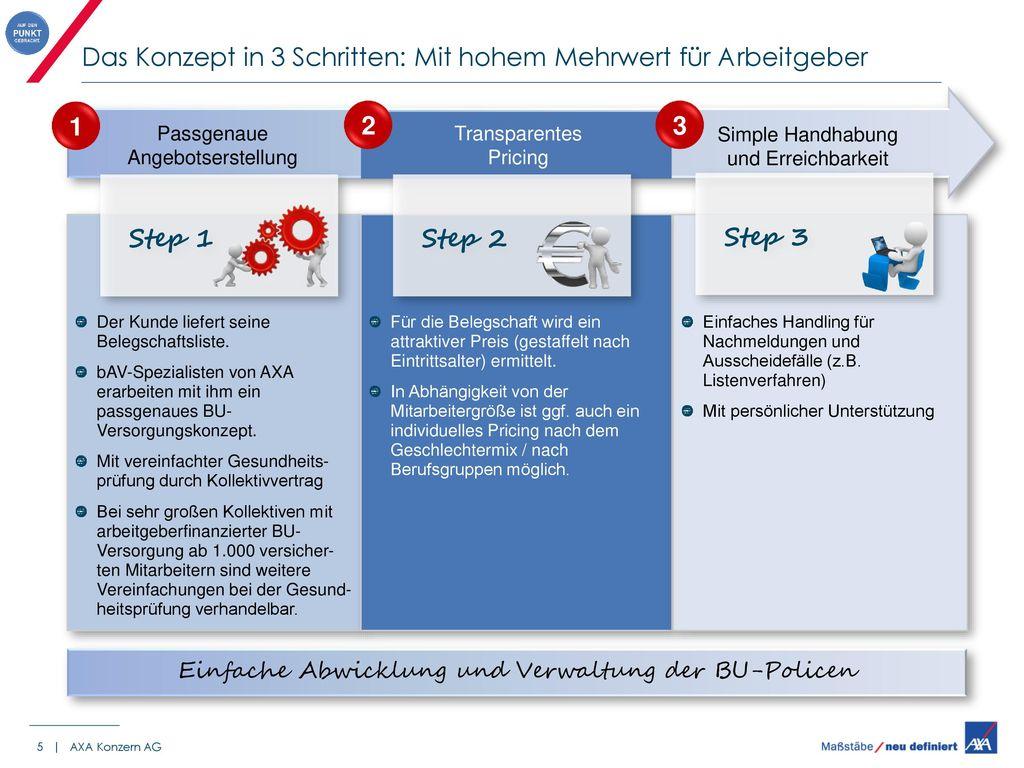 Das Konzept in 3 Schritten: Mit hohem Mehrwert für Arbeitgeber