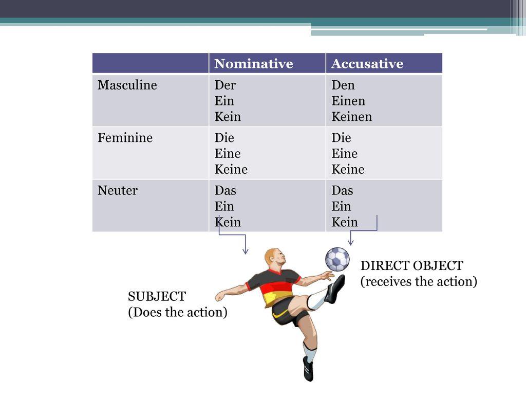 Nominative Accusative. Masculine. Der. Ein. Kein. Den. Einen. Keinen. Feminine. Die. Eine.