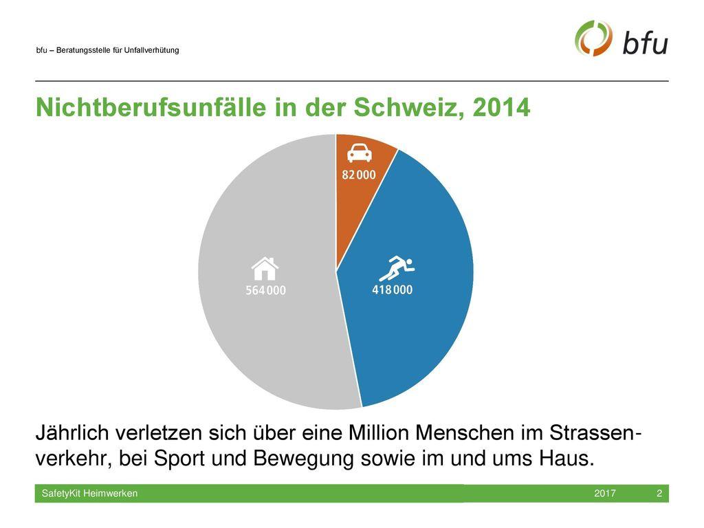 Nichtberufsunfälle in der Schweiz, 2014