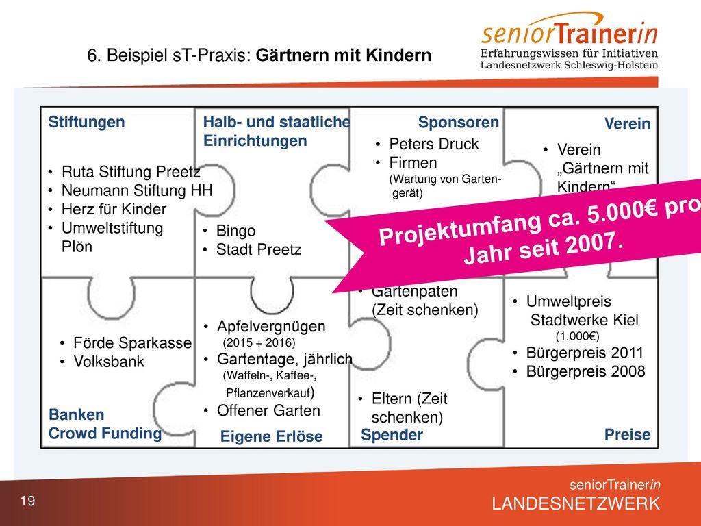 Projektumfang ca. 5.000€ pro Jahr seit 2007.