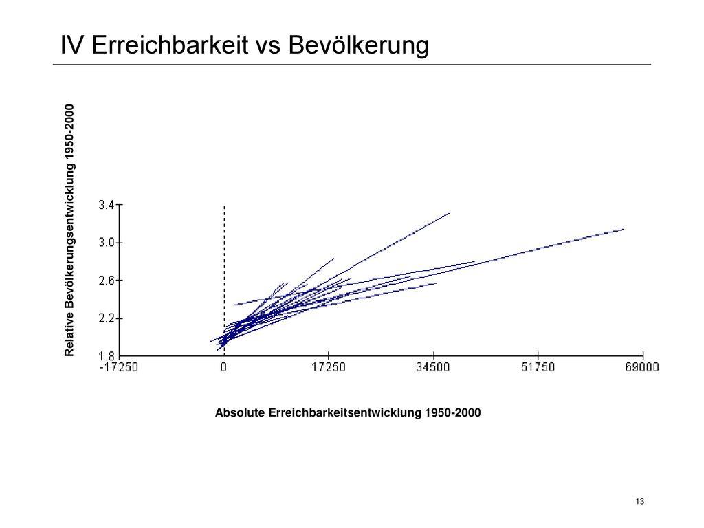 IV Erreichbarkeit vs Bevölkerung