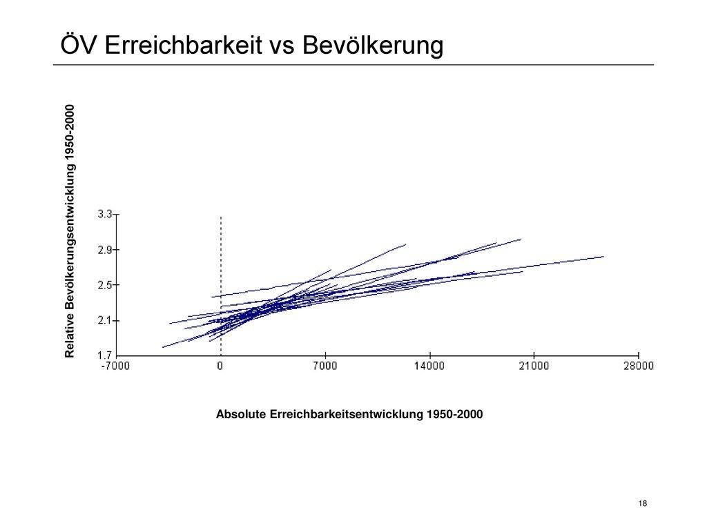 ÖV Erreichbarkeit vs Bevölkerung