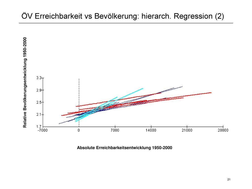 ÖV Erreichbarkeit vs Bevölkerung: hierarch. Regression (2)