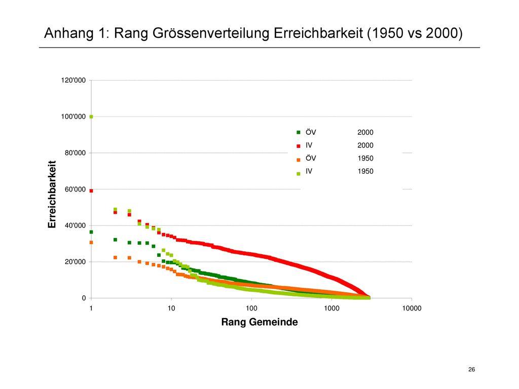 Anhang 1: Rang Grössenverteilung Erreichbarkeit (1950 vs 2000)