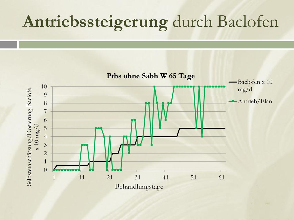 Antriebssteigerung durch Baclofen