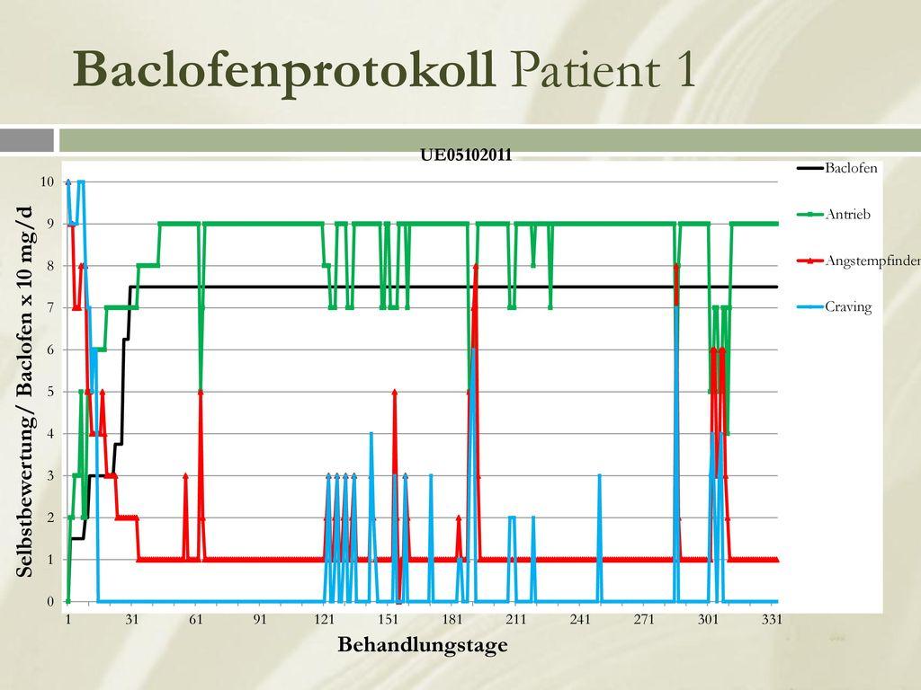 Baclofenprotokoll Patient 1