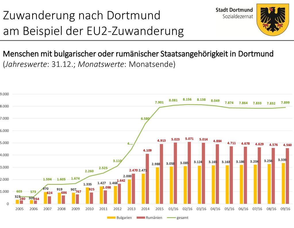 Zuwanderung nach Dortmund am Beispiel der EU2-Zuwanderung