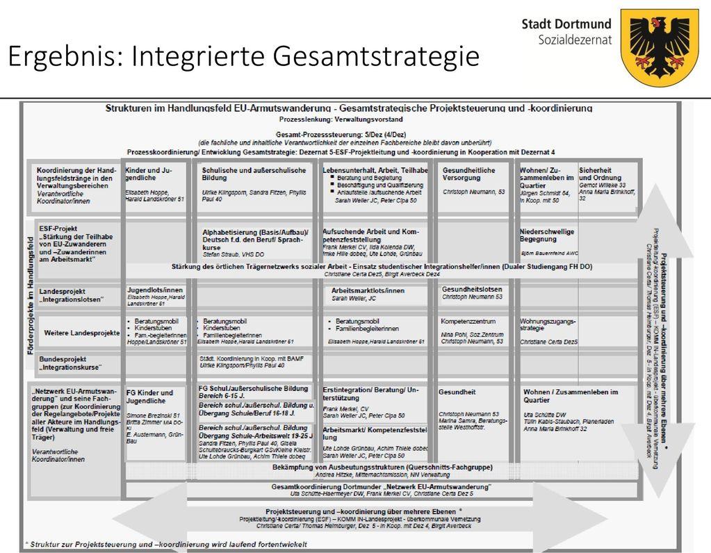 Ergebnis: Integrierte Gesamtstrategie