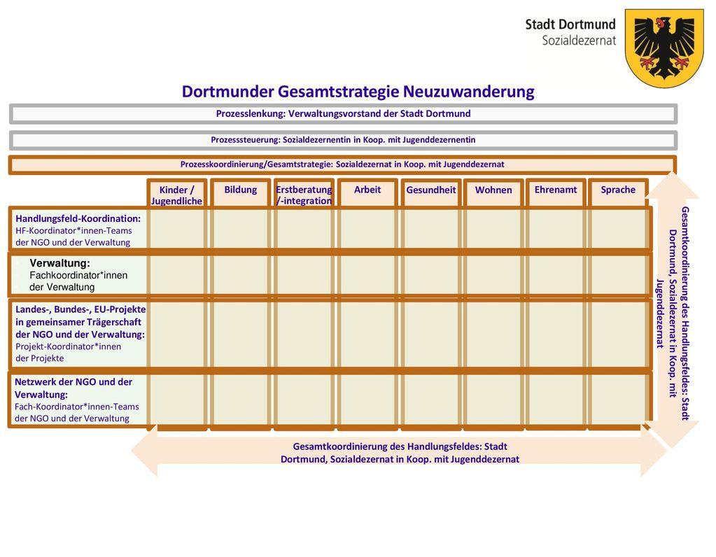 Verwaltung: Fachkoordinator*innen der Verwaltung
