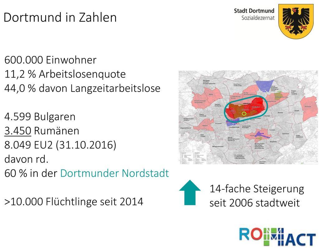 Dortmund in Zahlen 600.000 Einwohner 11,2 % Arbeitslosenquote