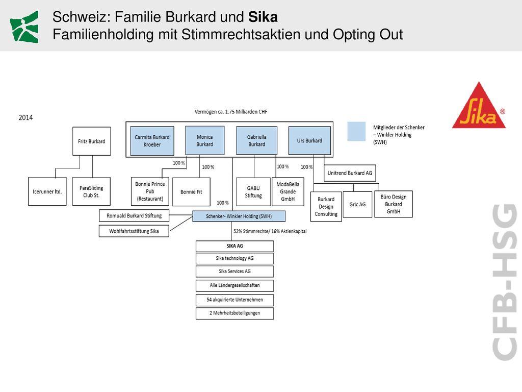 Schweiz: Familie Burkard und Sika Familienholding mit Stimmrechtsaktien und Opting Out
