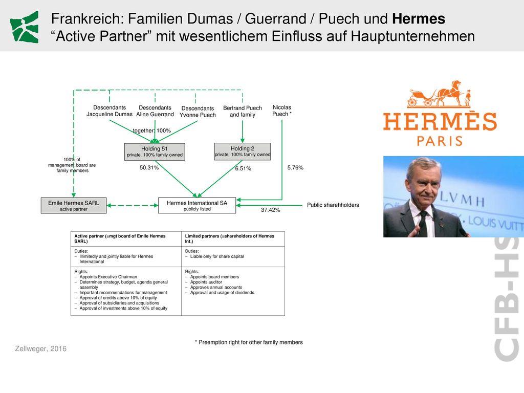 Frankreich: Familien Dumas / Guerrand / Puech und Hermes Active Partner mit wesentlichem Einfluss auf Hauptunternehmen