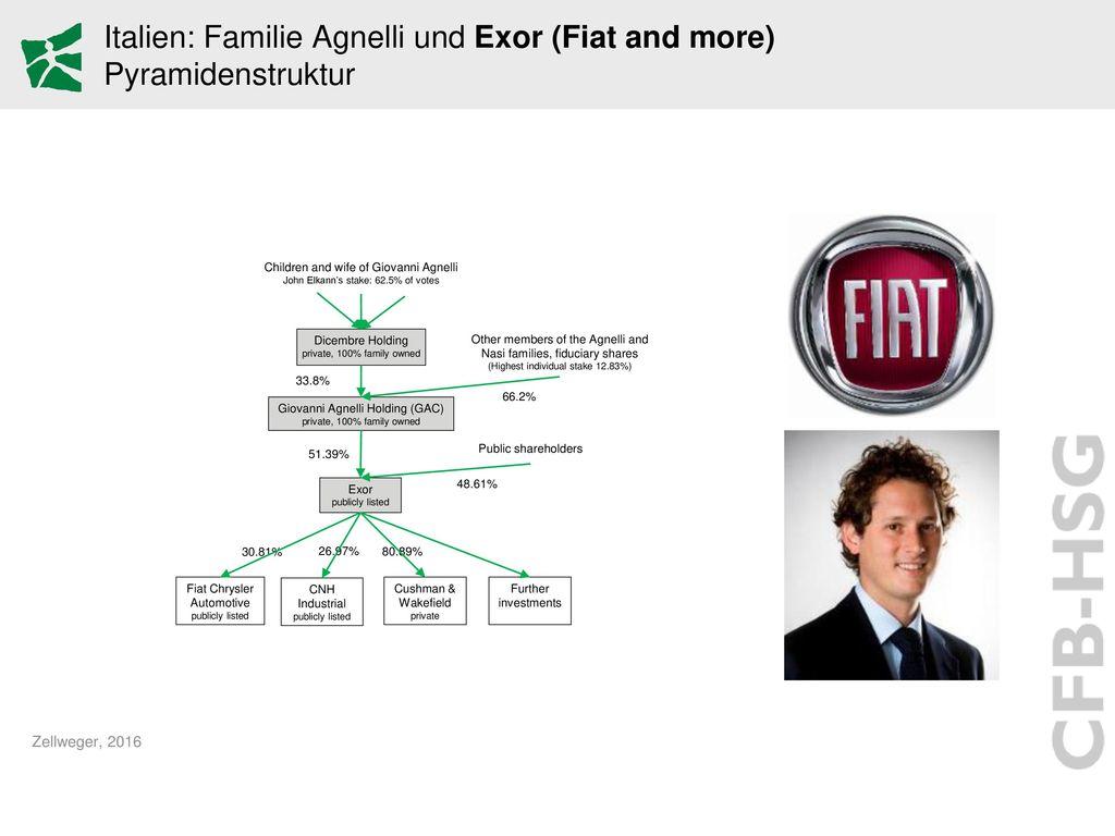 Italien: Familie Agnelli und Exor (Fiat and more) Pyramidenstruktur