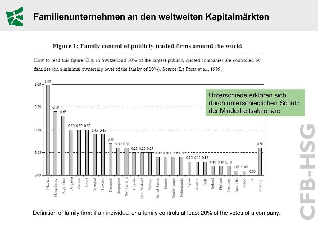 Familienunternehmen an den weltweiten Kapitalmärkten
