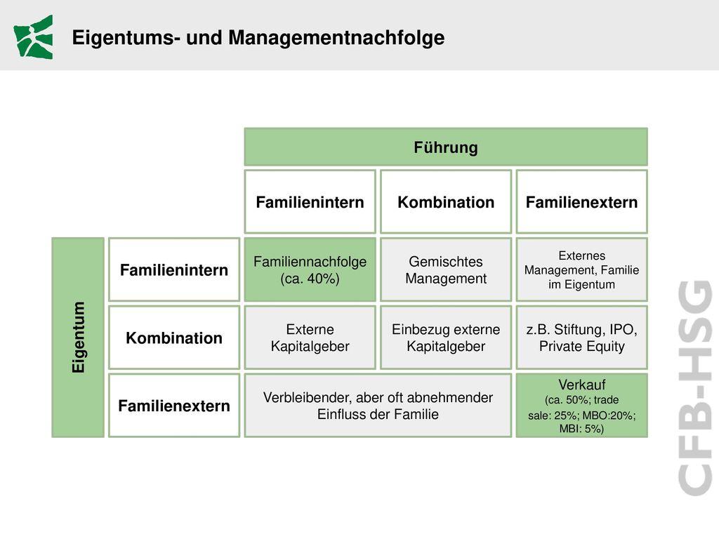 Eigentums- und Managementnachfolge