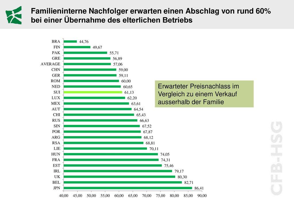 Familieninterne Nachfolger erwarten einen Abschlag von rund 60% bei einer Übernahme des elterlichen Betriebs