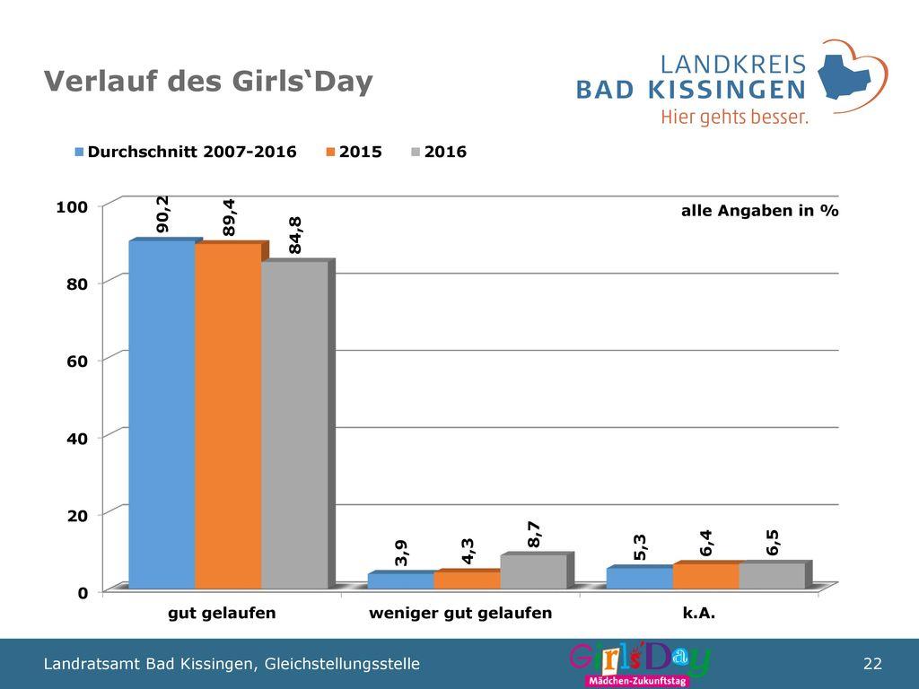Verlauf des Girls'Day alle Angaben in %