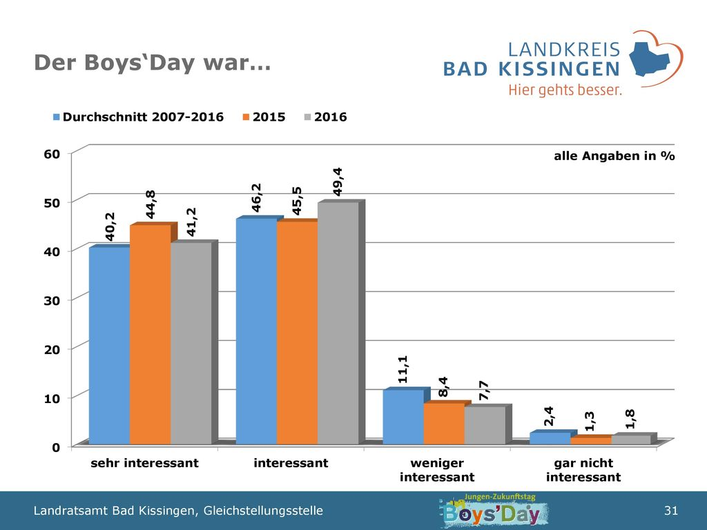 Der Boys'Day war… alle Angaben in %