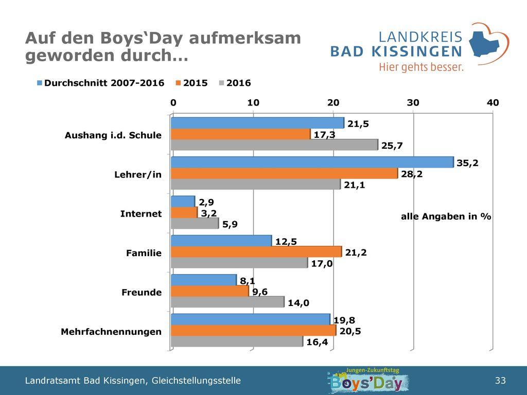 Auf den Boys'Day aufmerksam geworden durch…