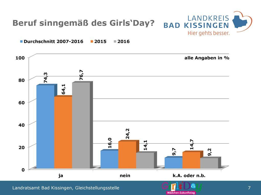 Beruf sinngemäß des Girls'Day