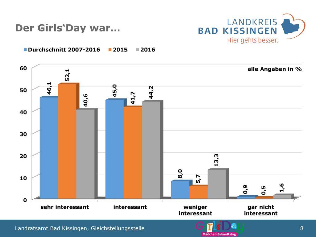 Der Girls'Day war… alle Angaben in %
