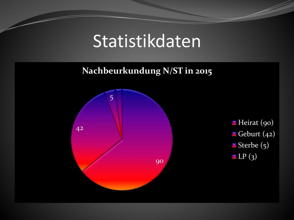 Statistikdaten