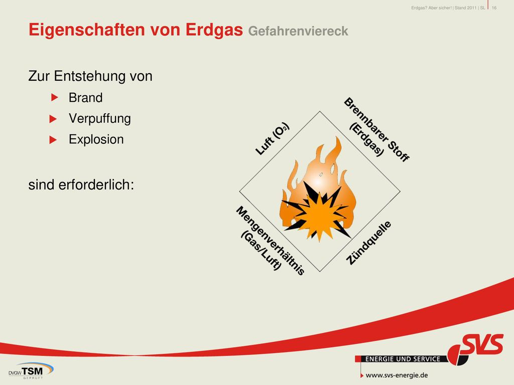 Eigenschaften von Erdgas Gefahrenviereck