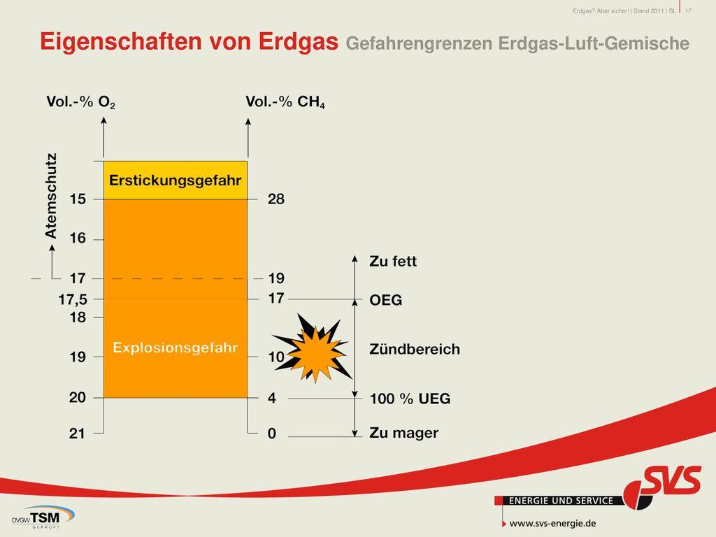 Eigenschaften von Erdgas Gefahrengrenzen Erdgas-Luft-Gemische
