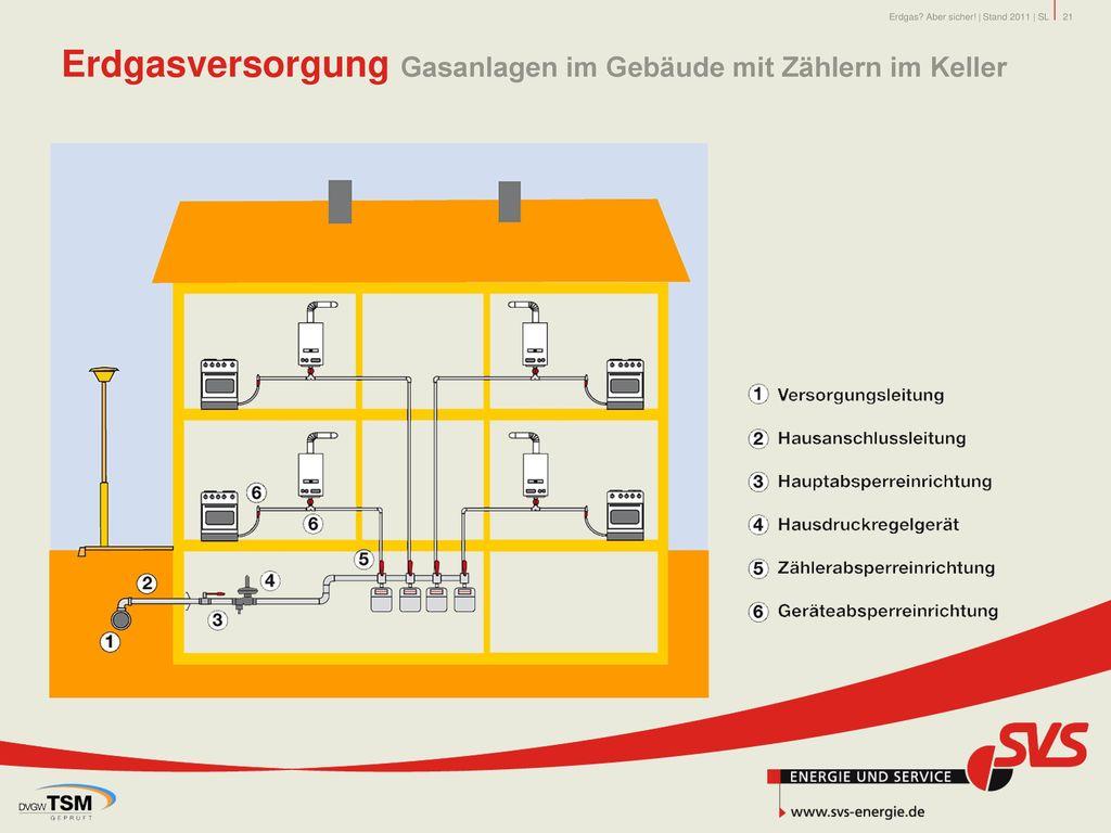 Erdgasversorgung Gasanlagen im Gebäude mit Zählern im Keller