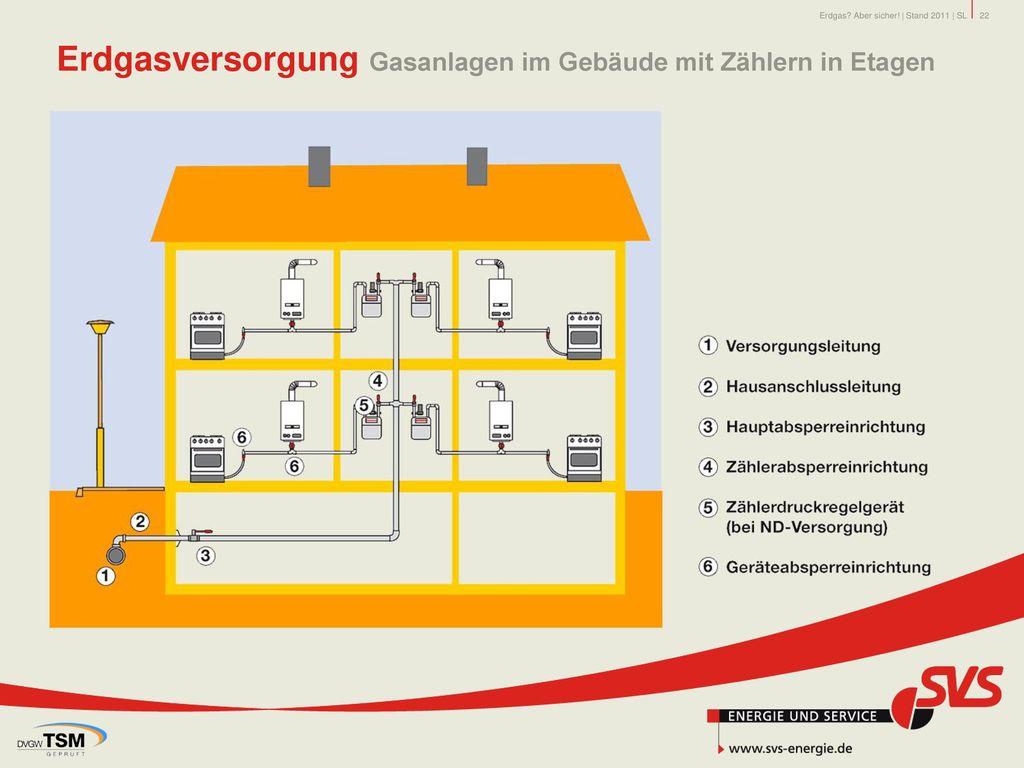 Erdgasversorgung Gasanlagen im Gebäude mit Zählern in Etagen
