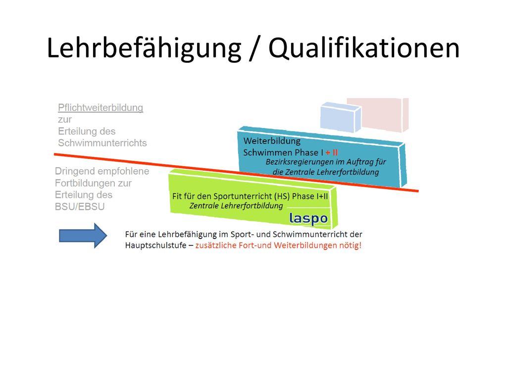 Lehrbefähigung / Qualifikationen