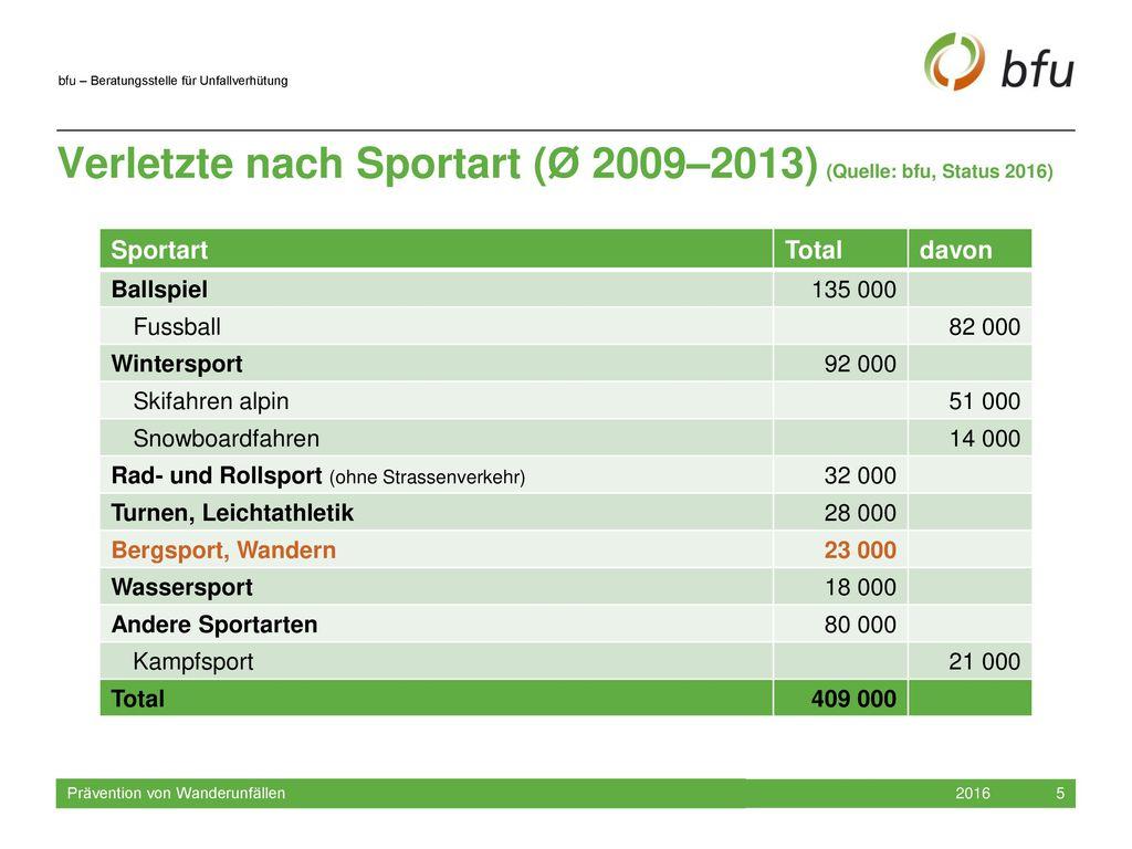 Verletzte nach Sportart (Ø 2009–2013) (Quelle: bfu, Status 2016)