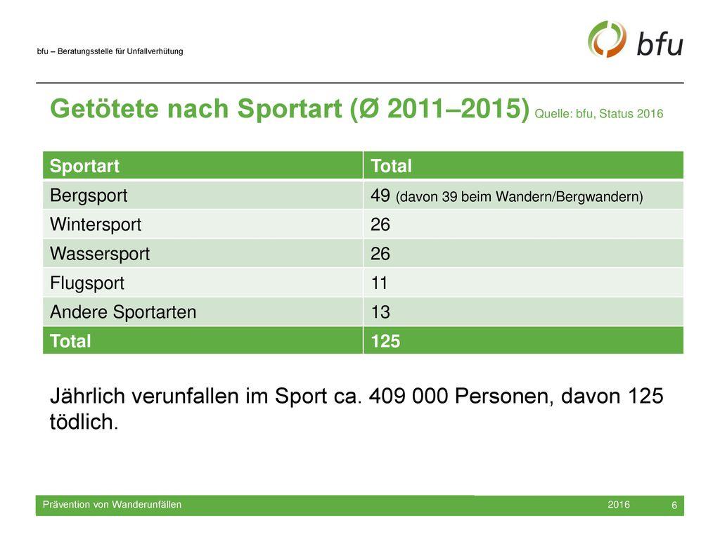 Getötete nach Sportart (Ø 2011–2015) Quelle: bfu, Status 2016
