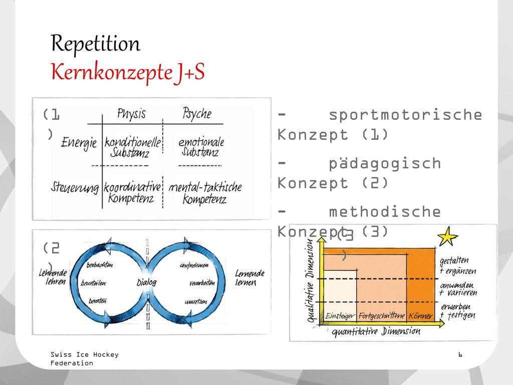 Repetition Kernkonzepte J+S