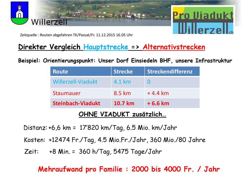 Mehraufwand pro Familie : 2000 bis 4000 Fr. / Jahr