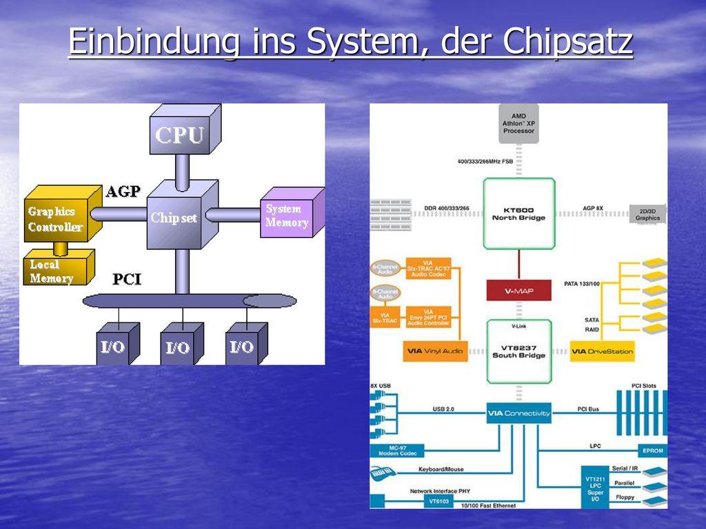 Einbindung ins System, der Chipsatz