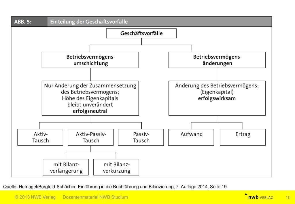 Quelle: Hufnagel/Burgfeld-Schächer, Einführung in die Buchführung und Bilanzierung, 7. Auflage 2014, Seite 19