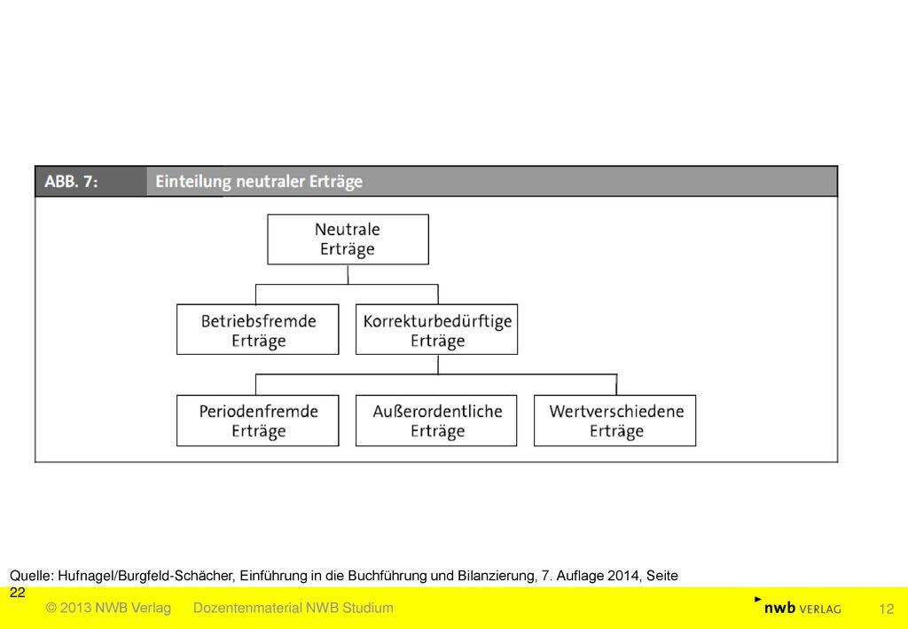 Quelle: Hufnagel/Burgfeld-Schächer, Einführung in die Buchführung und Bilanzierung, 7. Auflage 2014, Seite 22