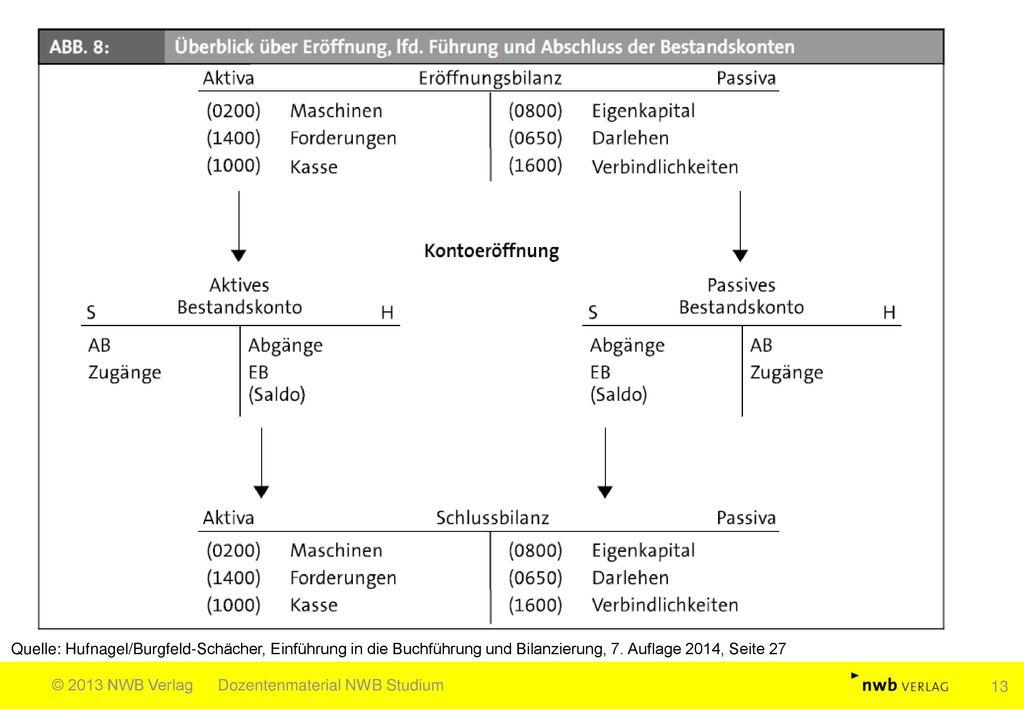 Quelle: Hufnagel/Burgfeld-Schächer, Einführung in die Buchführung und Bilanzierung, 7. Auflage 2014, Seite 27
