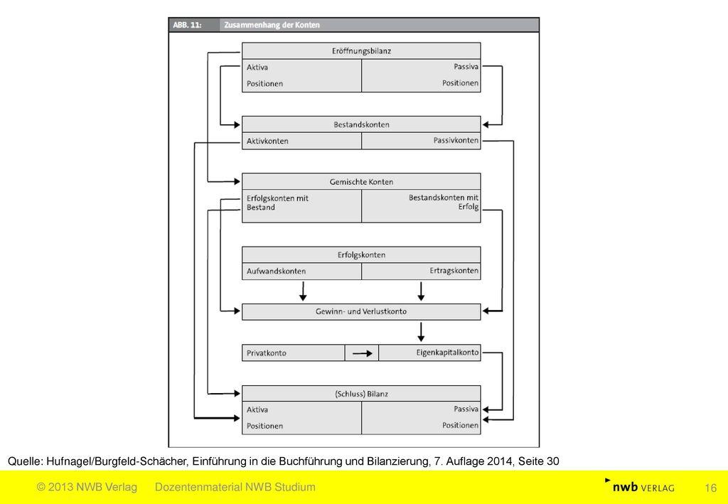 Quelle: Hufnagel/Burgfeld-Schächer, Einführung in die Buchführung und Bilanzierung, 7. Auflage 2014, Seite 30
