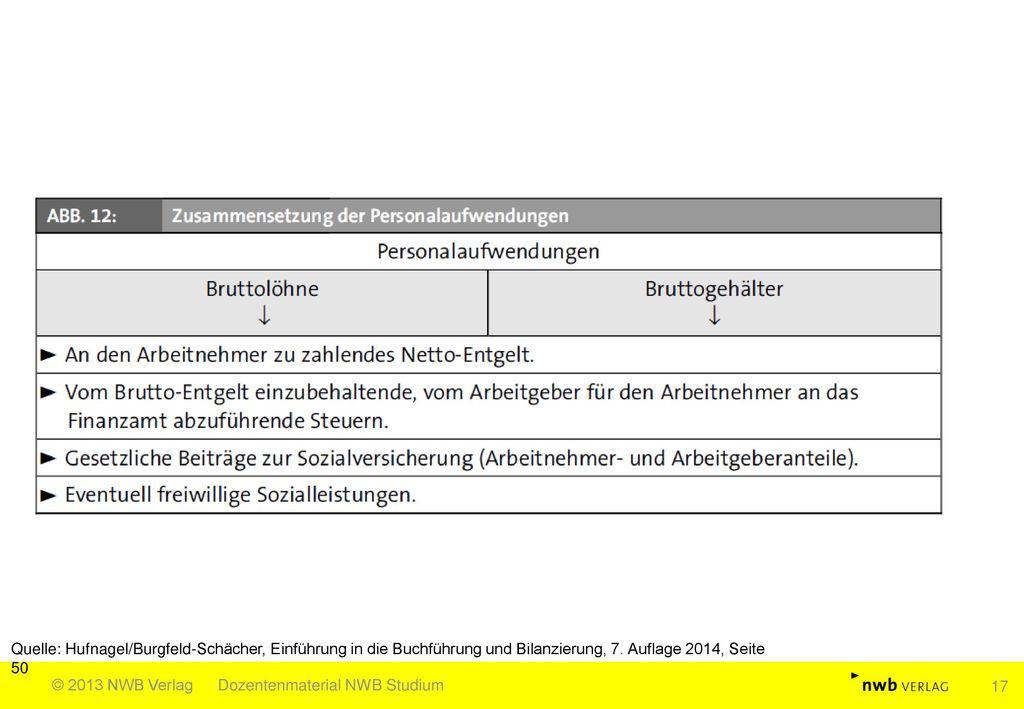 Quelle: Hufnagel/Burgfeld-Schächer, Einführung in die Buchführung und Bilanzierung, 7. Auflage 2014, Seite 50