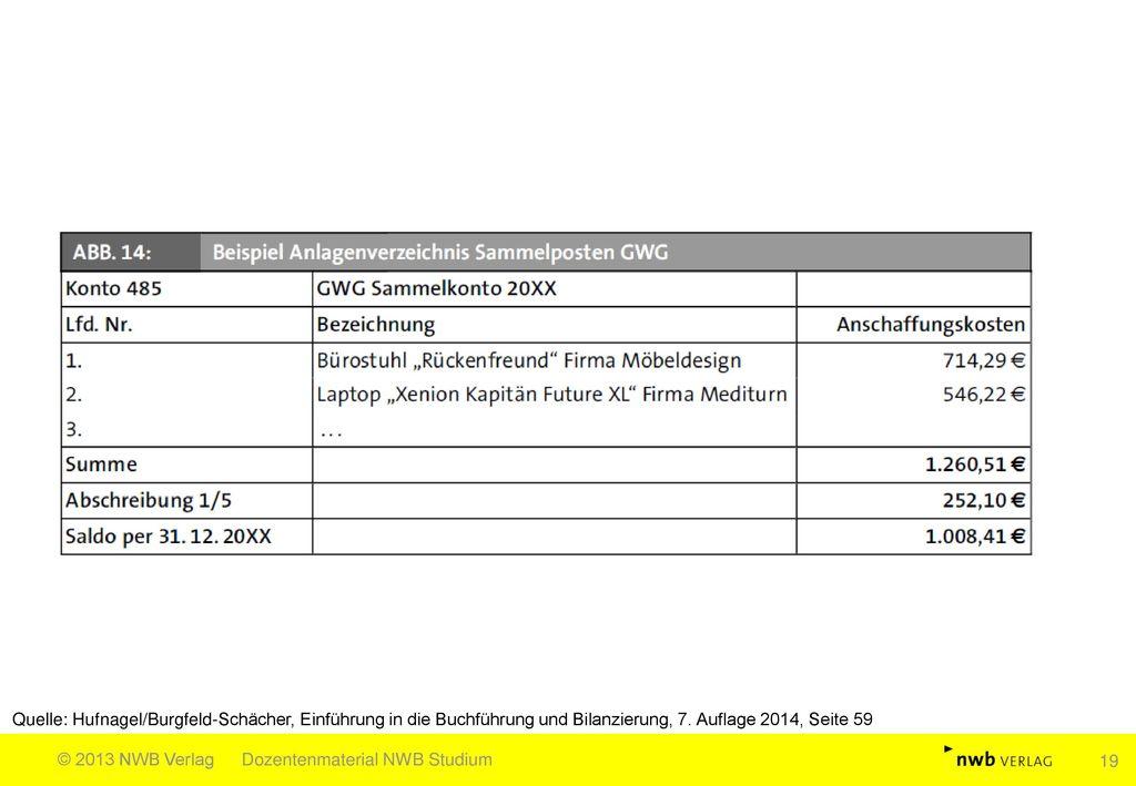 Quelle: Hufnagel/Burgfeld-Schächer, Einführung in die Buchführung und Bilanzierung, 7. Auflage 2014, Seite 59