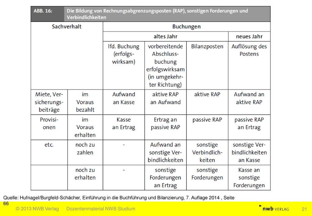 Quelle: Hufnagel/Burgfeld-Schächer, Einführung in die Buchführung und Bilanzierung, 7. Auflage 2014 , Seite 66