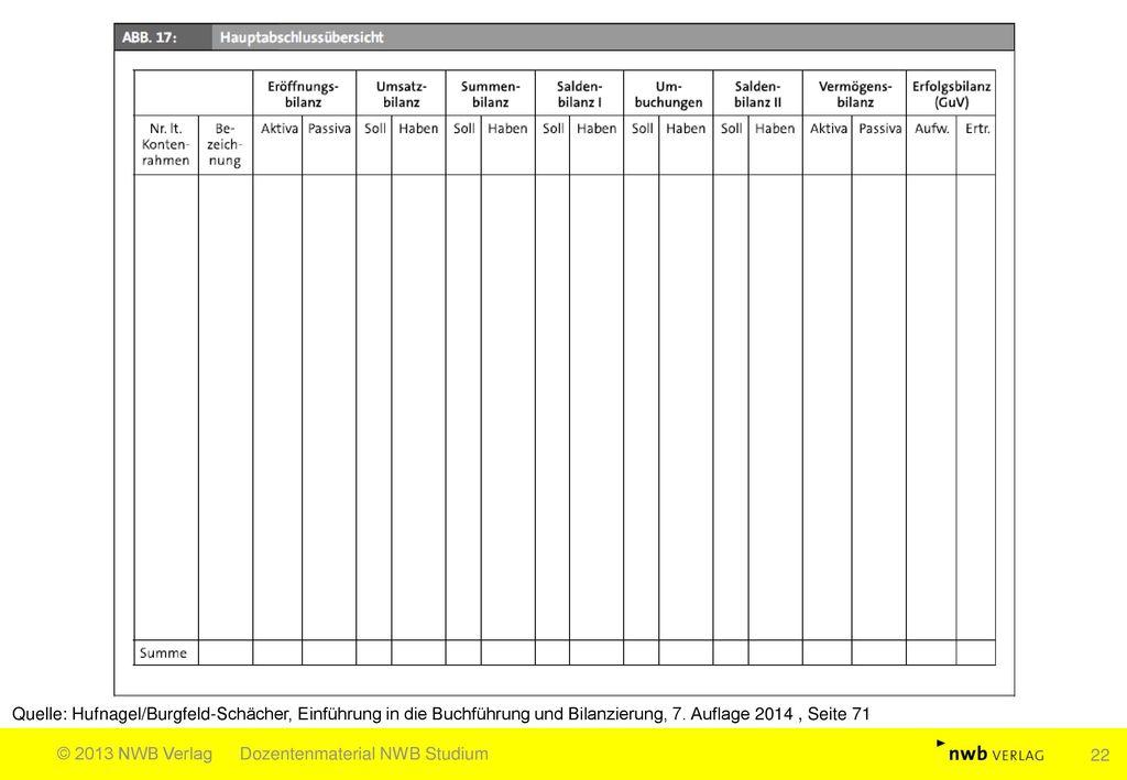 Quelle: Hufnagel/Burgfeld-Schächer, Einführung in die Buchführung und Bilanzierung, 7. Auflage 2014 , Seite 71